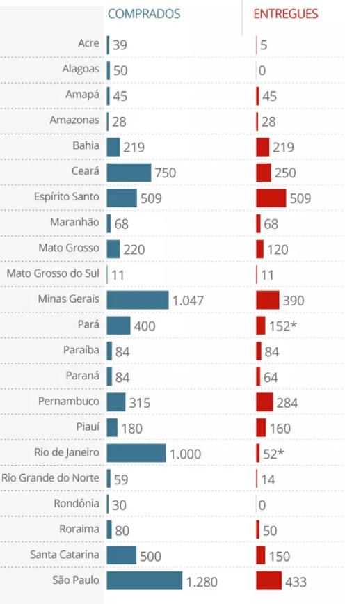 Levantamento do G1 informa que o Maranhão recebeu todos os 68 respiradores que comprou